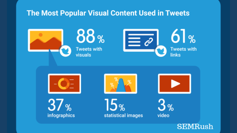 Infographic: The Latest Twitter Content Marketing Trends For 2019